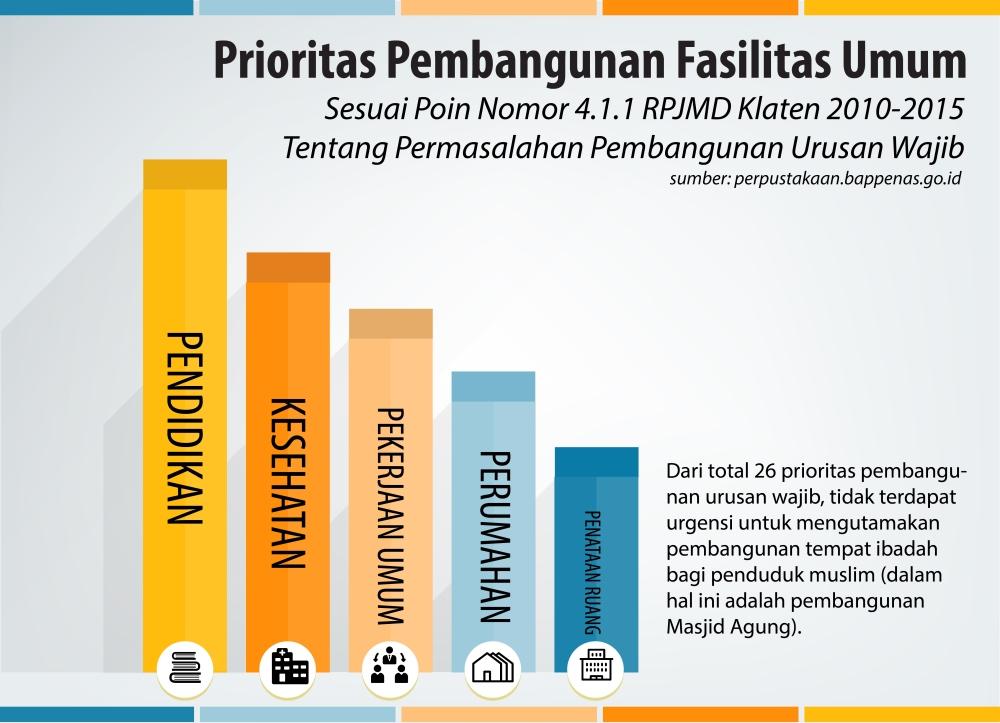 Prioritas Pembangunan Fasilitas Umum.jpg