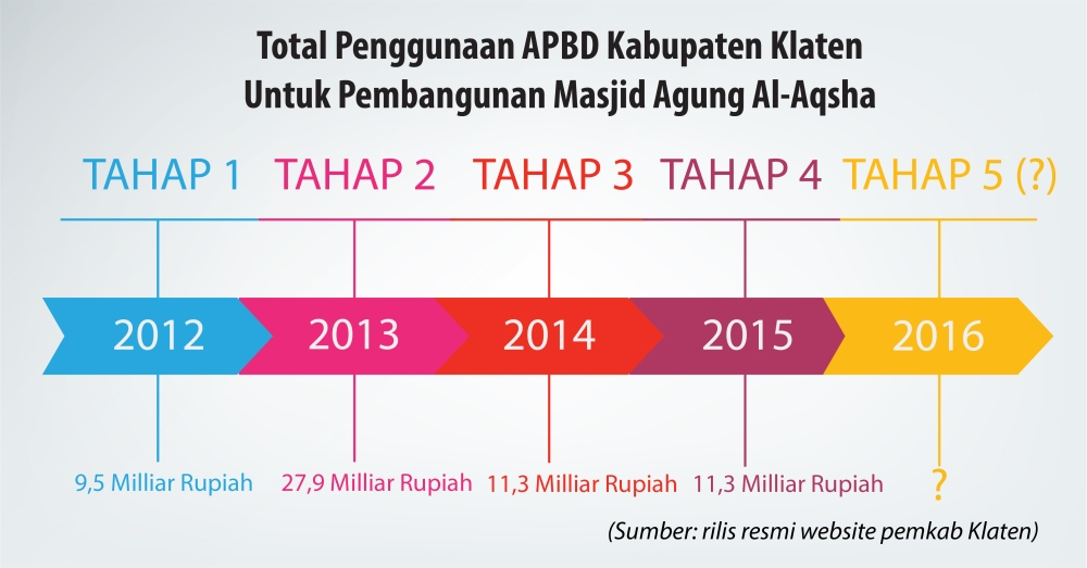 Total Penggunaan APBD Kabupaten Klaten.jpg